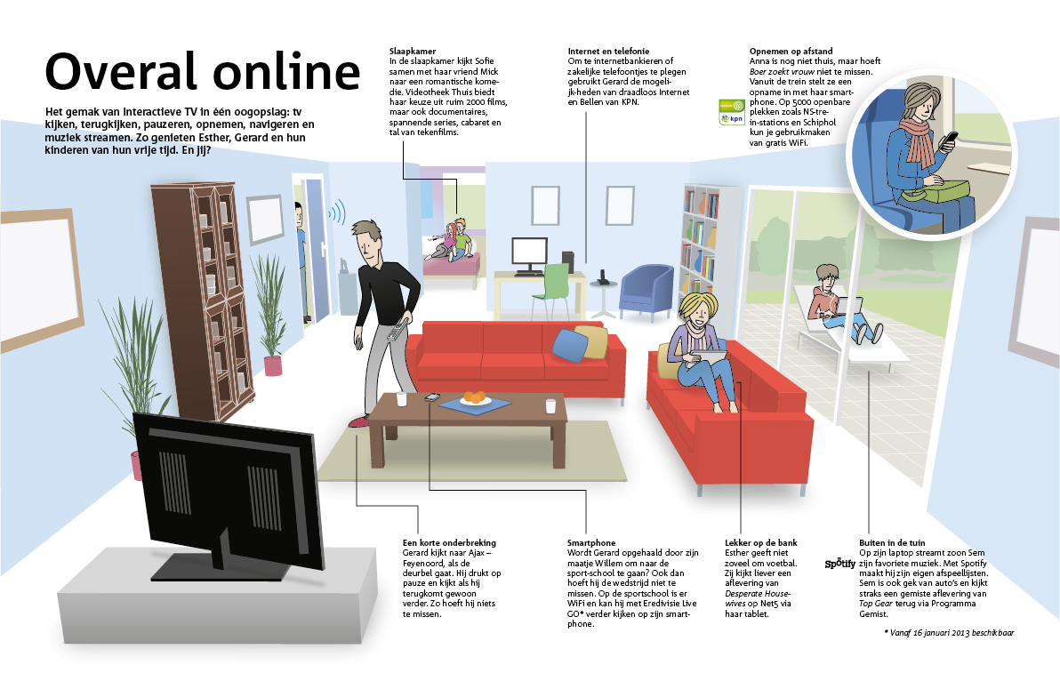 infographic overal in huis online magazine kpn