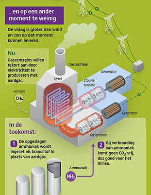 infographic stroomopslag nuon