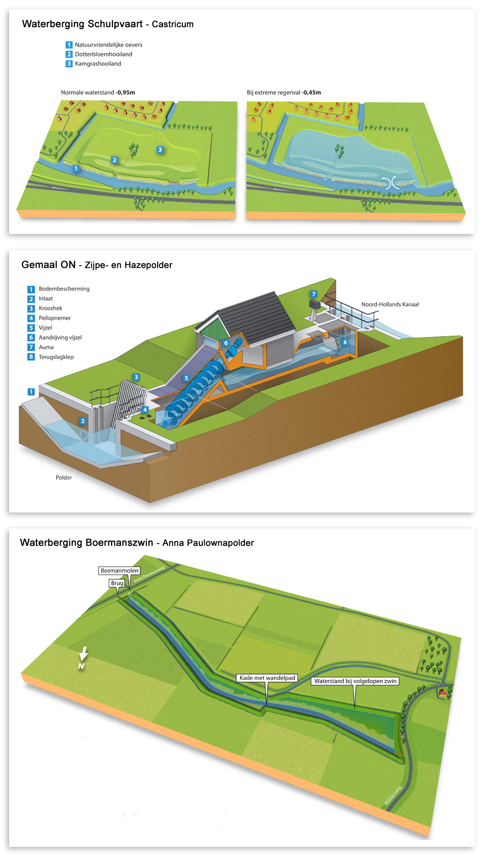 infographics & illustraties van waterberging schulpvaart, gemaal on, boermanszwin